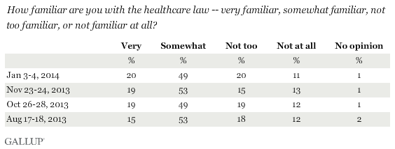Trend: How familiar are you with the healthcare law -- very familiar, somewhat familiar, not too familiar, or not familiar at all?