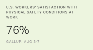 U.S. Workers' Satisfaction With Job Dimensions Increases