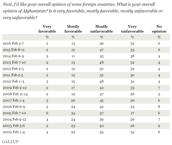 Trend: Americans' Opinions of Afghanistan
