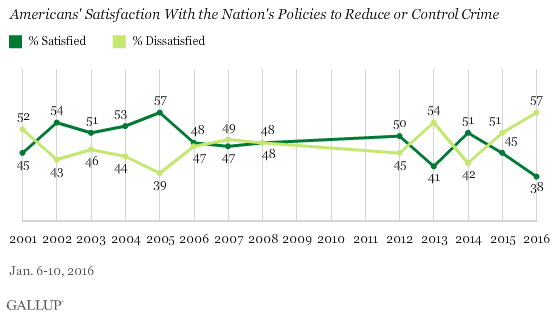 Americans' Satisfaction With the Nation's Policies to Reduce or Control Crime