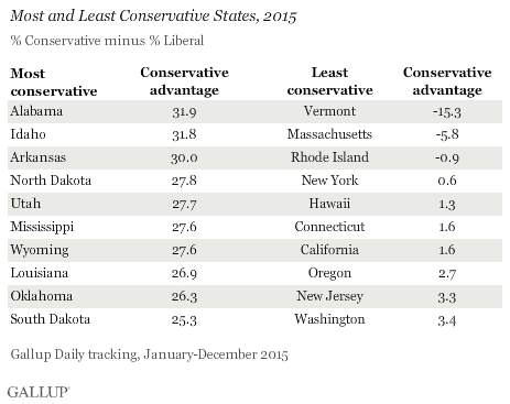 Most and Least Conservative States, 2015