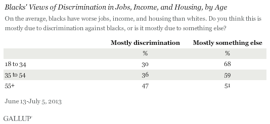 Blacks' Views of Discrimination in Jobs, Income, and Housing, by Age, June-July 2013