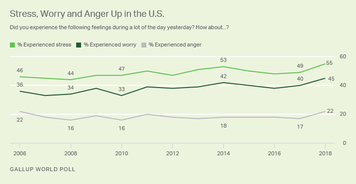 Alt text: Line graph. More Americans were stressed, angry and worried in 2018 than at most points in past years.