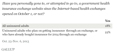 Have you personally gone to, or attempted to go to, a government health insurance exchange website since the Internet-based health exchanges opened on October 1, or not?