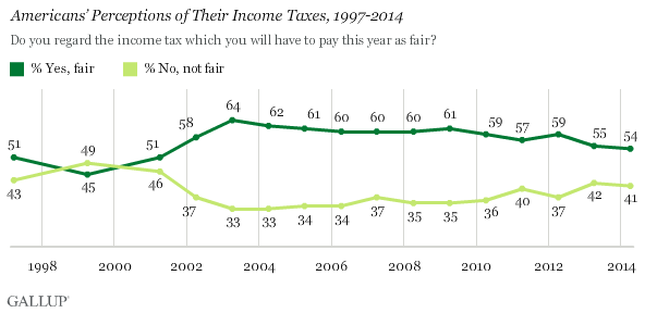 Trend: Americans' Perceptions of Their Income Taxes, 1997-2014