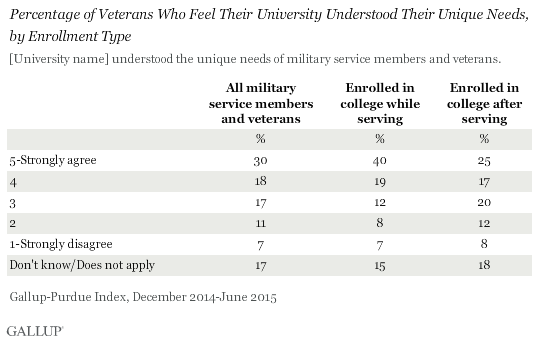 Percentage of Veterans Who Feel Their University Understood Their Unique Needs, by Enrollment Type