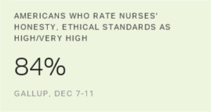 Americans Rate Healthcare Providers High on Honesty, Ethics