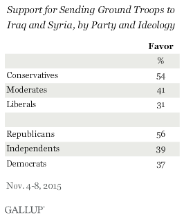 Support for Sending Ground Troops to Iraq and Syria, by Party and Ideology, November 2015