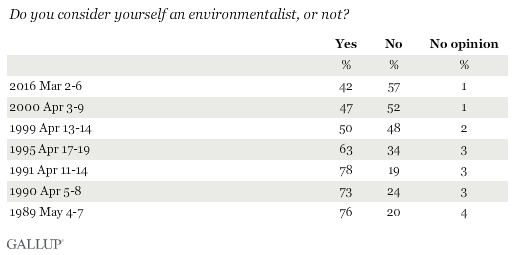 Trend: Do you consider yourself an environmentalist, or not?