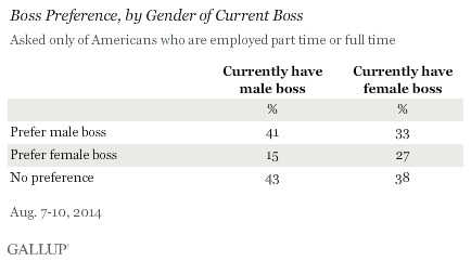 Boss Preference, by Gender of Current Boss