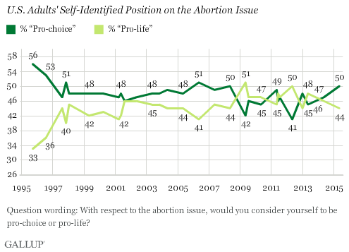Trend: U.S. Adults' Self-Identified Position on the Abortion Issue