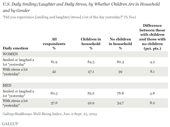 U.S. Daily Smiling/Laughter and Daily Stress, by Whether Children Are in Household and by Gender, 2014