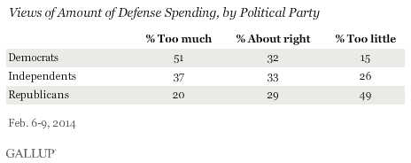 Views of Amount of Defense Spending, by Political Party, February 2014