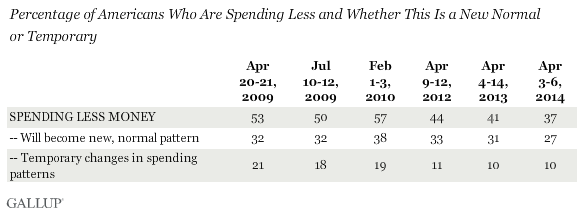 Percentage of Americans Who Are Spending Less and Whether This Is a New Normal or Temporary
