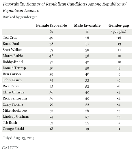 Favorability Ratings of Republican Candidates Among Republicans/ Republican Leaners