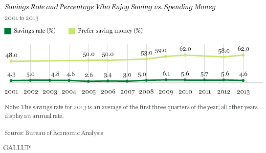Savings Rate and Percentage Who Enjoy Saving vs. Spending Money