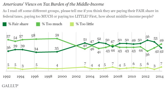 Trend: Americans' Views on Tax Burden of the Middle-Income