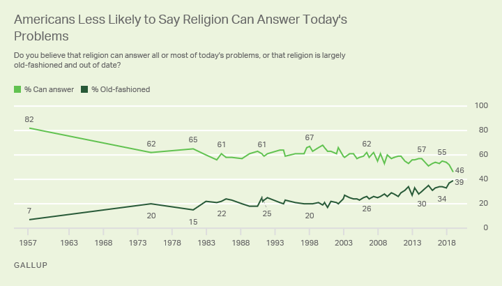 Line chart. Americans' views since 1957 of whether religion can answer today's problems; record-low 46% now say it can.