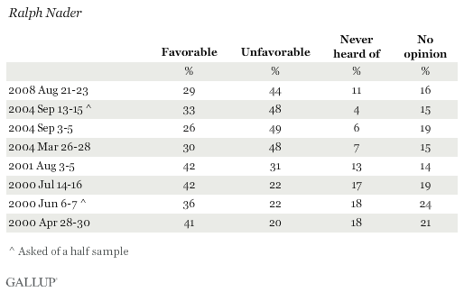 Favorability Ratings of Ralph Nader