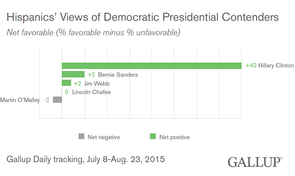 Hispanics' Views of Democratic Presidential Candidates, July-August 2015