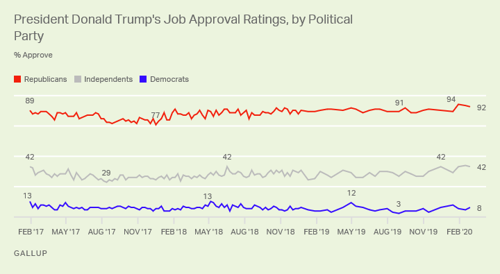 Line graph. President Trump's approval rating among partisans since February 2017.
