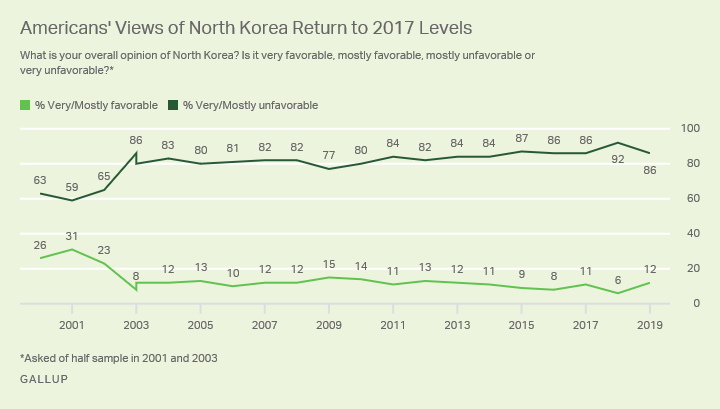 Line graph. Eighty-six percent of Americans have a very or mostly unfavorable view of North Korea, down from 92% in 2018.