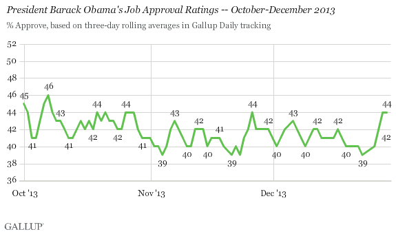 President Barack Obama's Job Approval Ratings -- October-December 2013