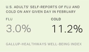 U.S. Flu Season Winding Down, but Cold Season Still Strong