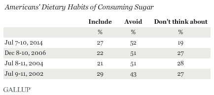 Trend: Americans' Dietary Habits of Consuming Sugar