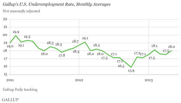 Trend: Gallup's U.S. Underemployment Rate, Monthly Averages