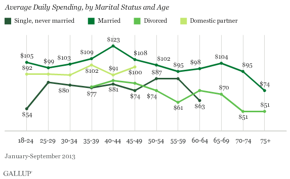 Average Daily Spending, by Marital Status and Age, January-September 2013