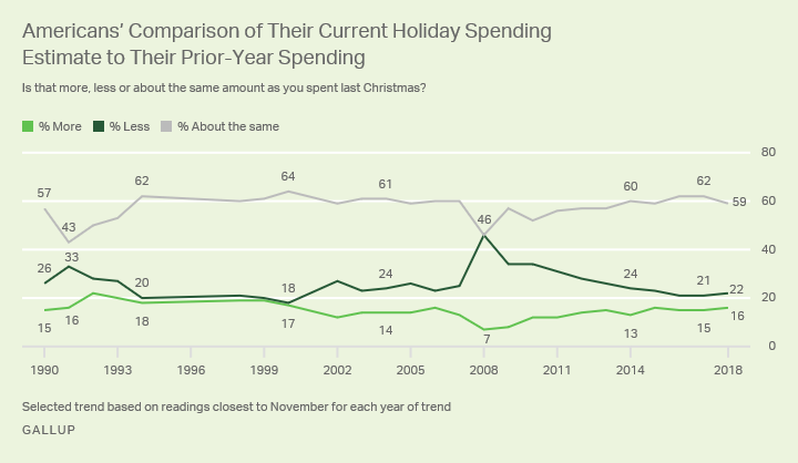 Line graph. Fifty-nine percent in U.S. plan to spend the same amount of money on Christmas gifts in 2018 as they did in 2017.