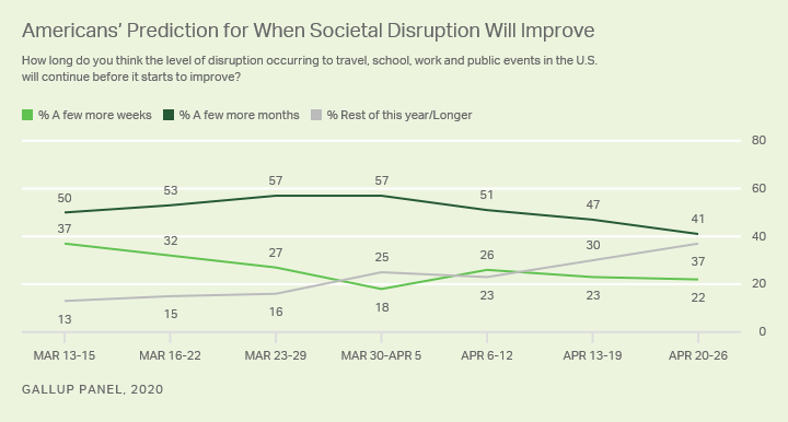 Line graph. Americans predication of when social disruption to COVID-19 will improve.