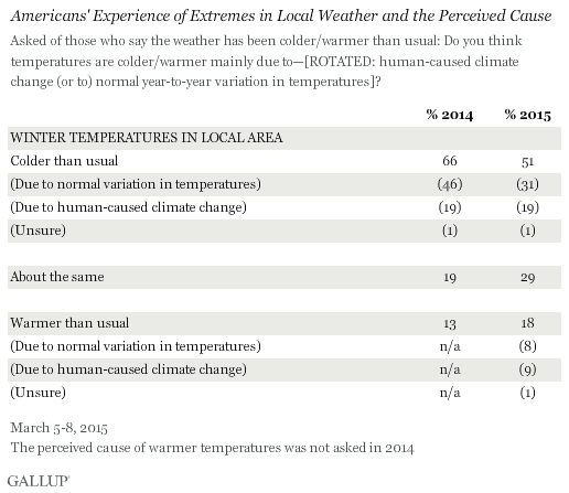 Americans' Experience of Extremes in Local Weather and the Perceived Cause