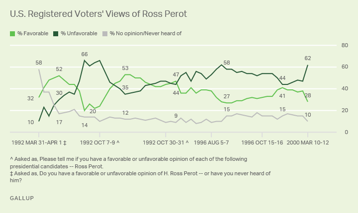 Line graph. U.S. registered voters' opinions of former third-party presidential candidate, Ross Perot.