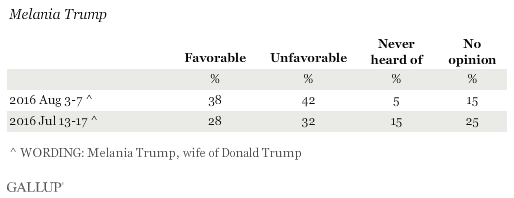 Favorable Ratings of Melania Trump