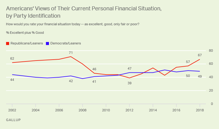 "Line graph: Americans' views of their current personal financial situations, by party. 67% (R) and 49% (D) say it's ""excellent"" or ""good."""
