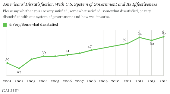 Trend: Americans' Dissatisfaction With System of Government and Its Effectiveness