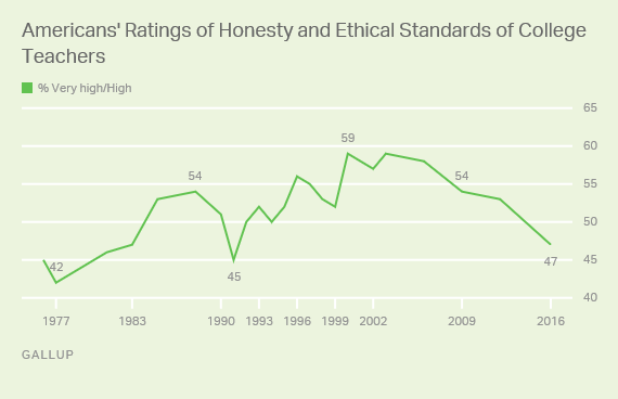 Americans' Ratings of Honesty and Ethical Standards of College Teachers