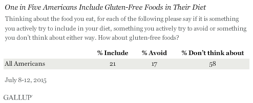 One in Five Americans Include Gluten-Free Foods in Their Diet, July 2015