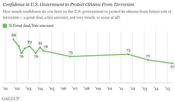Confidence in U.S. Government to Protect Citizens From Terrorism