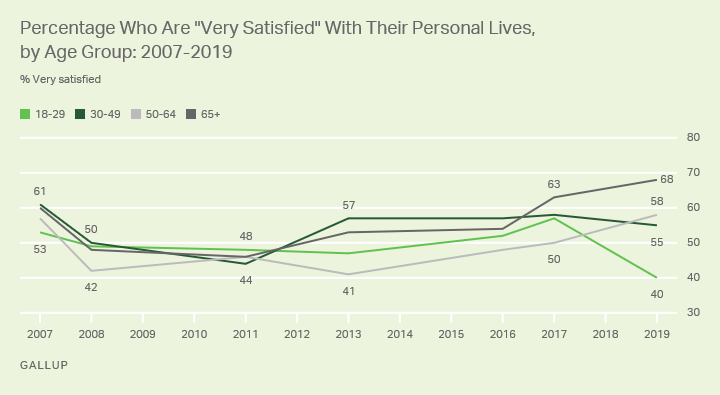 Line graph. Americans 65+ are the most likely age group to be very satisfied with their lives; those aged 18-29, the least.