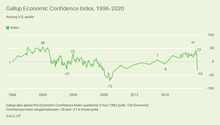 Line graph. Gallup's Economic Confidence Index is -32 in April 2020, down from +22 in March, a record drop.