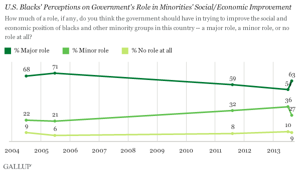 Trend: U.S. Blacks' Perceptions on Government's Role in Minorities' Social/Economic Improvement