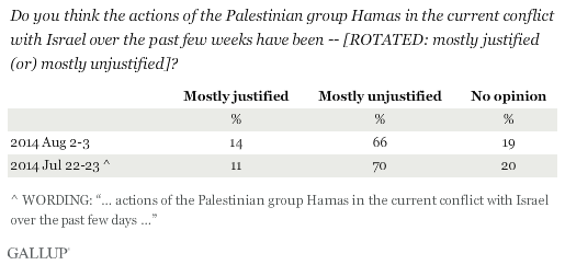 Trend: Do you think the actions of the Palestinian group Hamas in the current conflict with Israel over the past few weeks have been -- mostly justified or mostly unjustified?