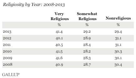 Religiosity by Year: 2008-2013