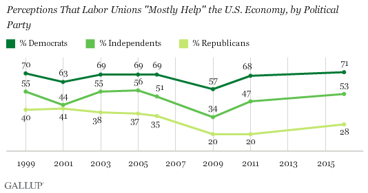 Perceptions That Labor Unions Mostly Help the U.S. Economy, by Political Party