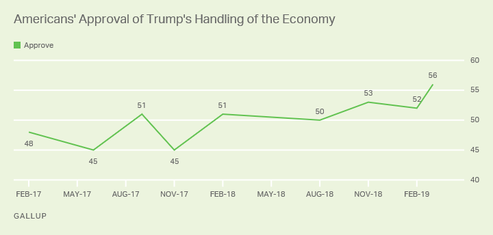 Line chart. Americans' approval of Trump's handling of the economy since February 2017, currently 56%.