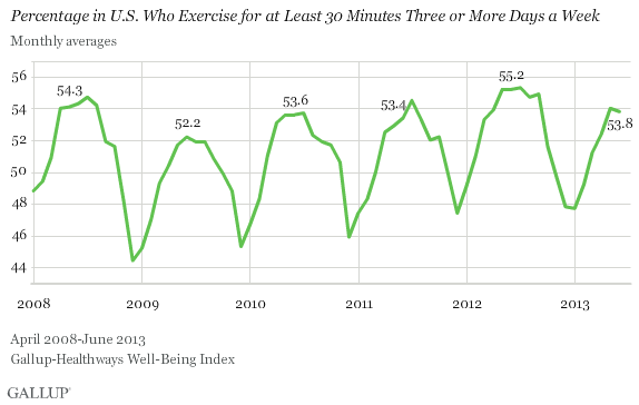Monthly Averages for Frequent Exercise in U.S.