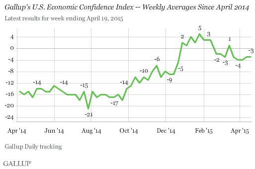 Gallup's U.S> Economis Confidence Index -- Weekly Averages Since April 2014